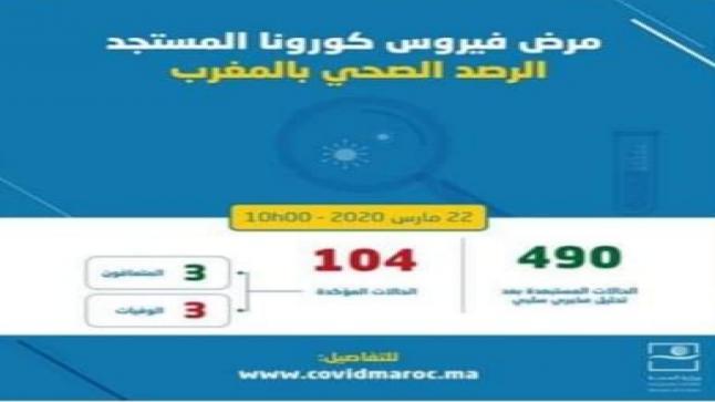ثمانية إصابات دفعة واحدة ليرتفع عدد المصابين في المغرب إلى 104
