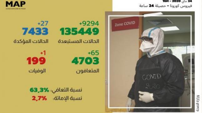 فيروس كورونا: 27 إصابة مؤكدة جديدة بالمغرب والعدد الإجمالي يصل إلى 7433 حالة