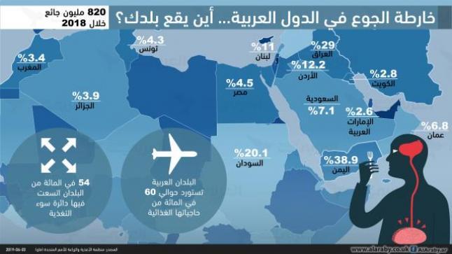 خارطة الجوع في الدول العربية… أين يقع بلدك؟