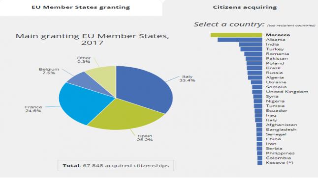 بأزيد من 67 ألف.. المغاربة يتصدرون الأجانب الحاصلين على جنسيات أوروبية